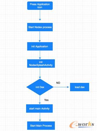加载 dex 流程图