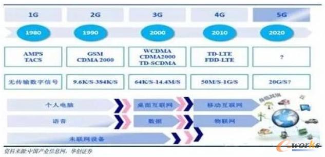 通读5G 半导体产业有新商机