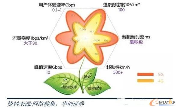 中国5G之花概念