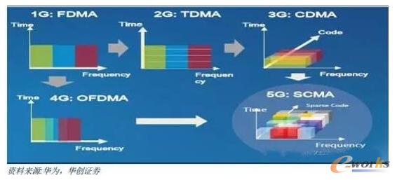 空分多址提高频谱效率