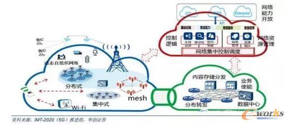 5G的网络架构图