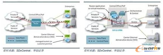 传统网络架构(左)SDN+NFV下的网络架构(右)