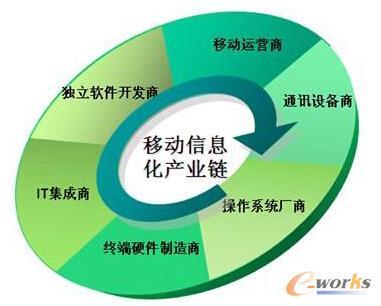 移动信息化产业链