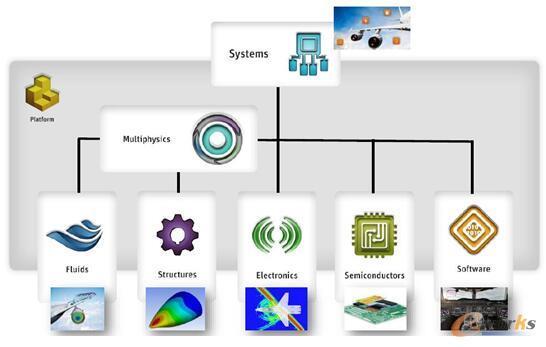 图5 最全面的仿真产品,可分析和优化完整系统的性能