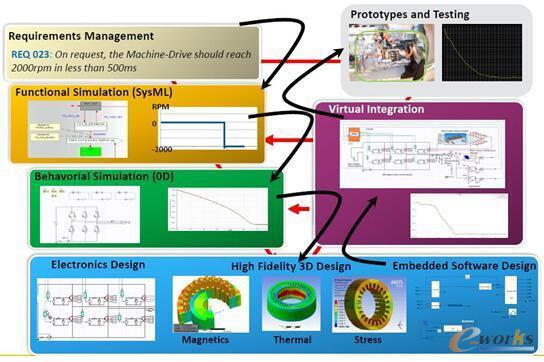 图6 ANSYS MBSE实现完整的SDPD