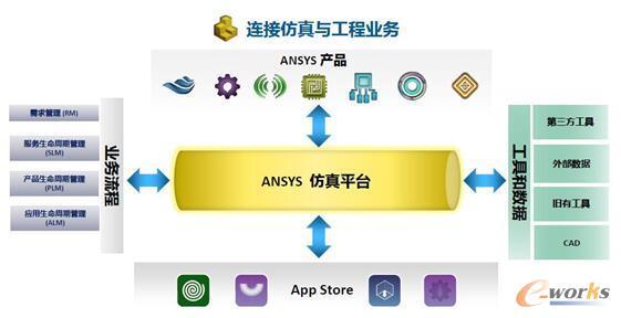图7 ANSYS仿真平台:开放和可持续的架构,适应工程需求和IT战略