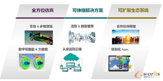 图8 ANSYS仿真平台:最广泛采用的仿真平台,助力更好、更快地创新