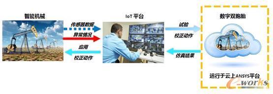 图11 ANSYS仿真平台用于开发和操作智能与连接产品