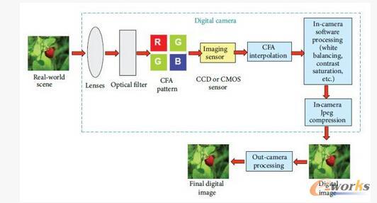 深度学习在图像取证领域中的进展