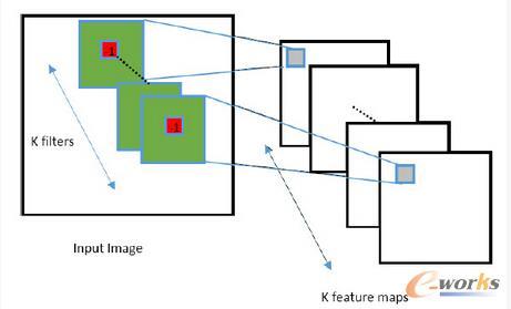 新卷积结构图示 固定卷积核中心位置数值为-1同时周围位置数值之和为1