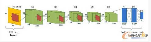 中值滤波深度网络结构图