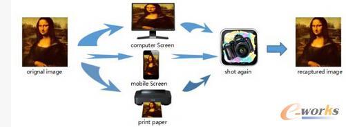 图像重获取操作流程图