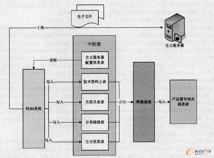 PDM系统与档案管理系统的集成应用研究