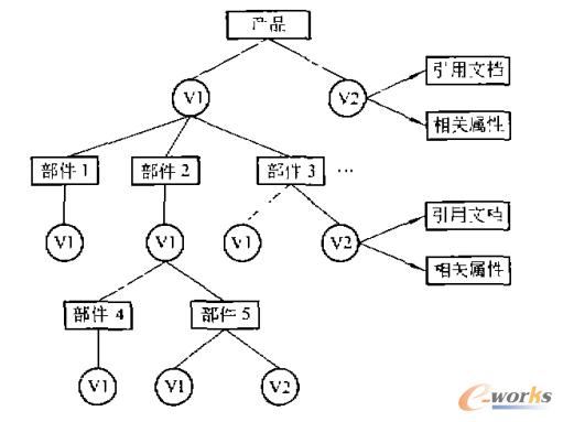 基于PDM的版本管理研究