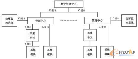 电能管理系统组网结构