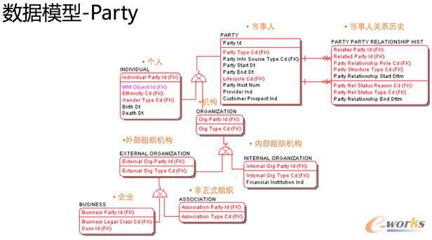 图6 数据模型-party 该建设方式的要点是首先建立各个数据源业务的实体关系、然后再根据保存的主子实体关系、存储性能做优化。 Ralph kilmball 对DM(备注:数据集市,非挖掘模型)的定义是面向分析过程的(Analytical Process oriented),因为这个模型对业务用户非常容易理解,同时为了查询也是做了专门的性能优化。所以星型、雪花模型很直观比较高性能为用户提供查询分析。