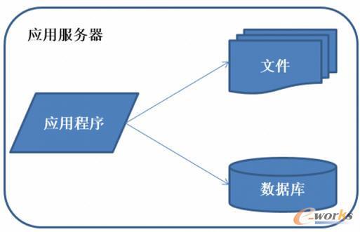 www.toberp.com拓步ERP|ERP系统|ERP软件|ERP管理系统软件|免费ERP系统|免费ERP软件|免费进销存软件|免费仓库管理软件|免费下载专业资讯网-OpenStack混合云的集成问题如何克服?-Java应用架构的演化之路