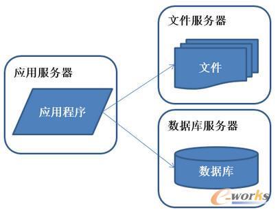 系统架构演化历程-应用服务和数据服务分离