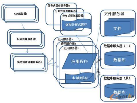 系统架构演化历程-反向代理和CDN加速