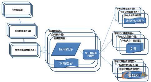 系统架构演化历程-分布式文件系统和分布式数据库