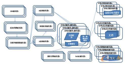 系统架构演化历程-分布式服务