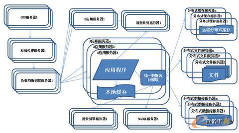 系统架构演化历程-业务拆分