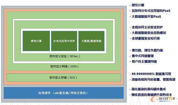 阿里云系统安全结构图