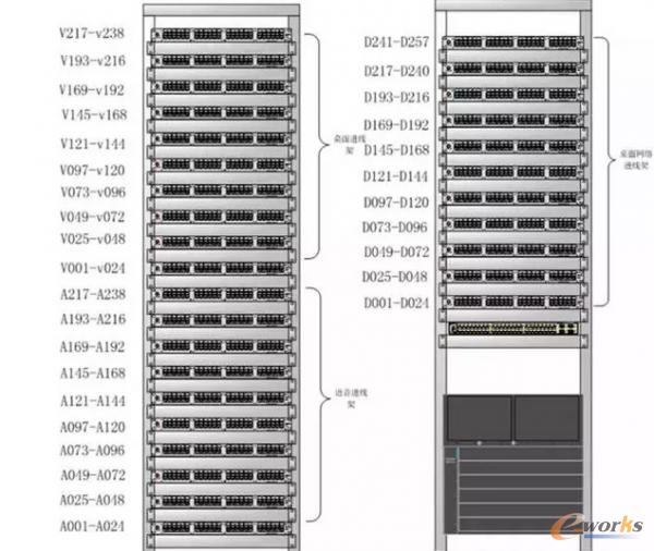 综合布线系统-机柜详细分配图