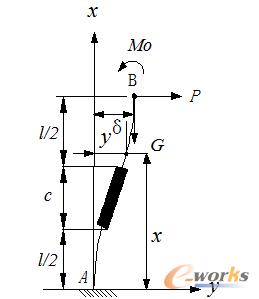 图3 弹簧片受力变形图