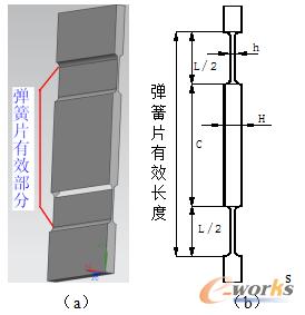 图2 平行片簧模型
