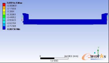 图10 推力台架位移云图