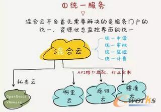 混合云不是私有云和公有云的简单加法,它包括三个创新技术