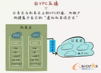 VPC互通