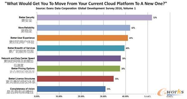 """促使""""云应用""""开发者更换云平台的关键性因素"""