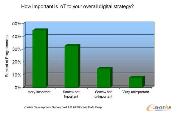 IoT对开发者数字战略