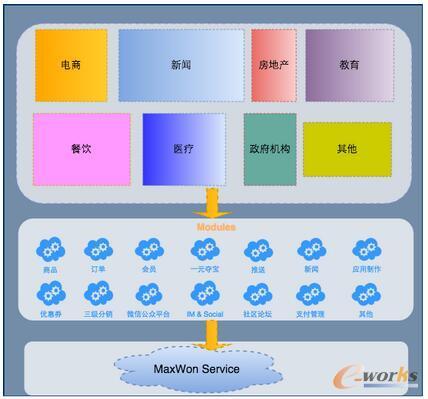 云应用平台项目业务层划分