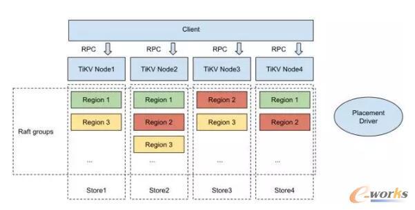 TiKV软件栈