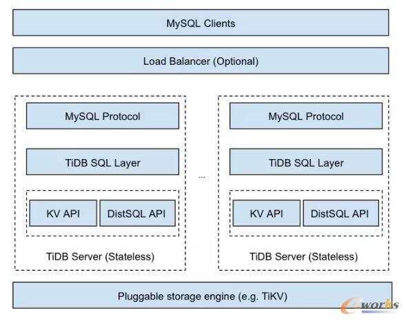 TiDB的架构