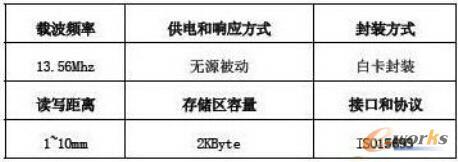 高频标签参数列表