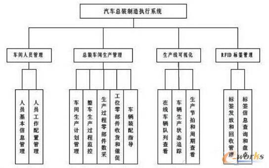 汽车总装制造执行系统
