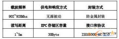 超高频标签参数列表