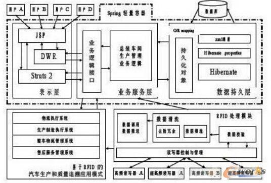 系统软件架构