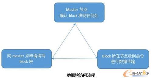 数据块访问流程