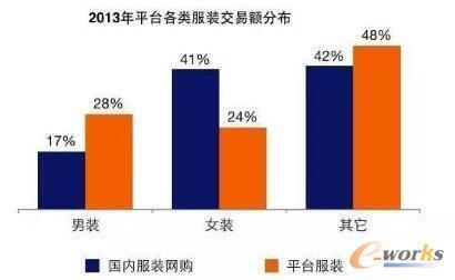 2013年平台各类服装交易额分布