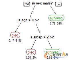 决策树算法