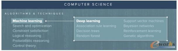 关于机器学习、深度学习和AI的完全初学者指南