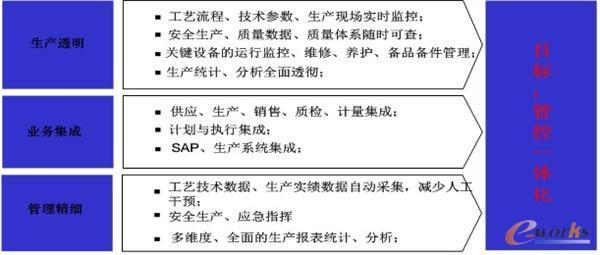 图2 生产管理系统