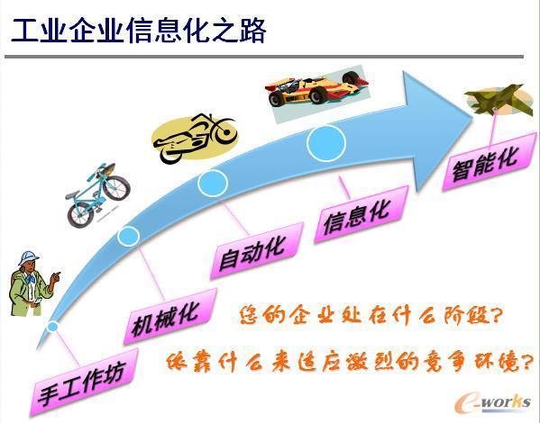 图1 工业信息化之路