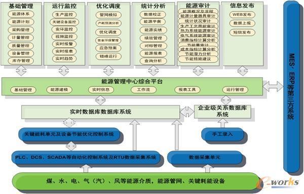 图3 化工能源管理的主要功能