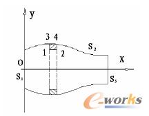 图1 轴对称消声器空间示意图